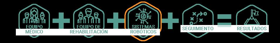 metodologia de Rehabilitación con robótica